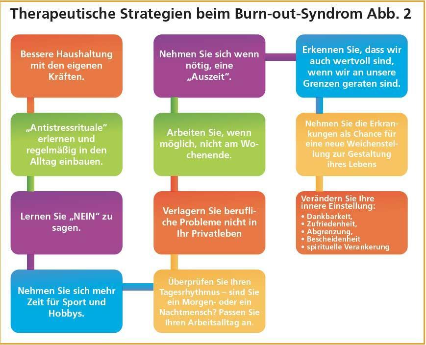 Therapeutische Strategien beim Burnout-Syndrom